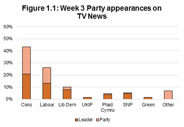 Figure 1.1: Week 3 Party appearances on TV News