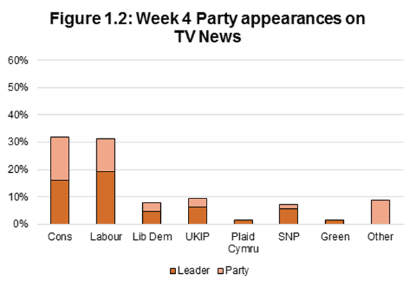 Figure 1.2: Week 4 Party appearances on TV News