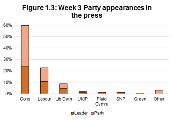 Figure 1.3: Week 3 Party appearances in the press