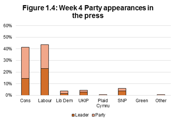 Figure 1.4: Week 4 Party appearances in the press