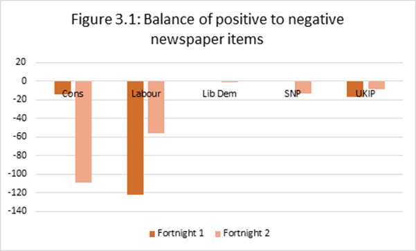 Figure 3.1: Balance of positive to negative newspaper items