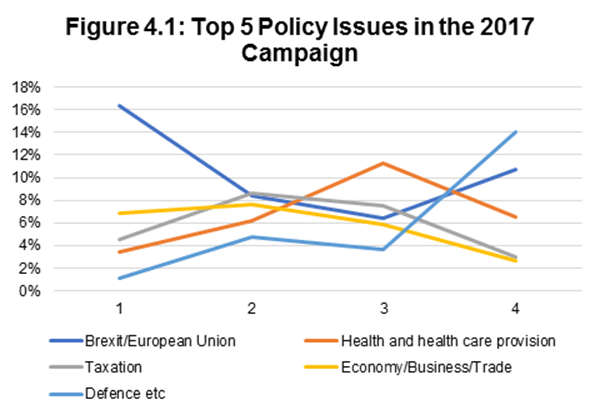 Figure 4.1: Top 5 Policy Issues in the 2017 Campaign