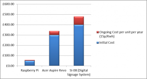 Cost comparison of Raspberry Pi and other units for driving digital signs