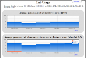 labs-dashboard