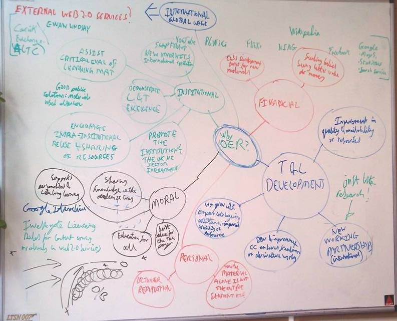 """Initial rationale mind map for the value of OER to UK academia. The map begins, """"Why OER?"""" in the middle then goes out to the next level, e.g. Moral, Personal, Institutional etc. and so on."""