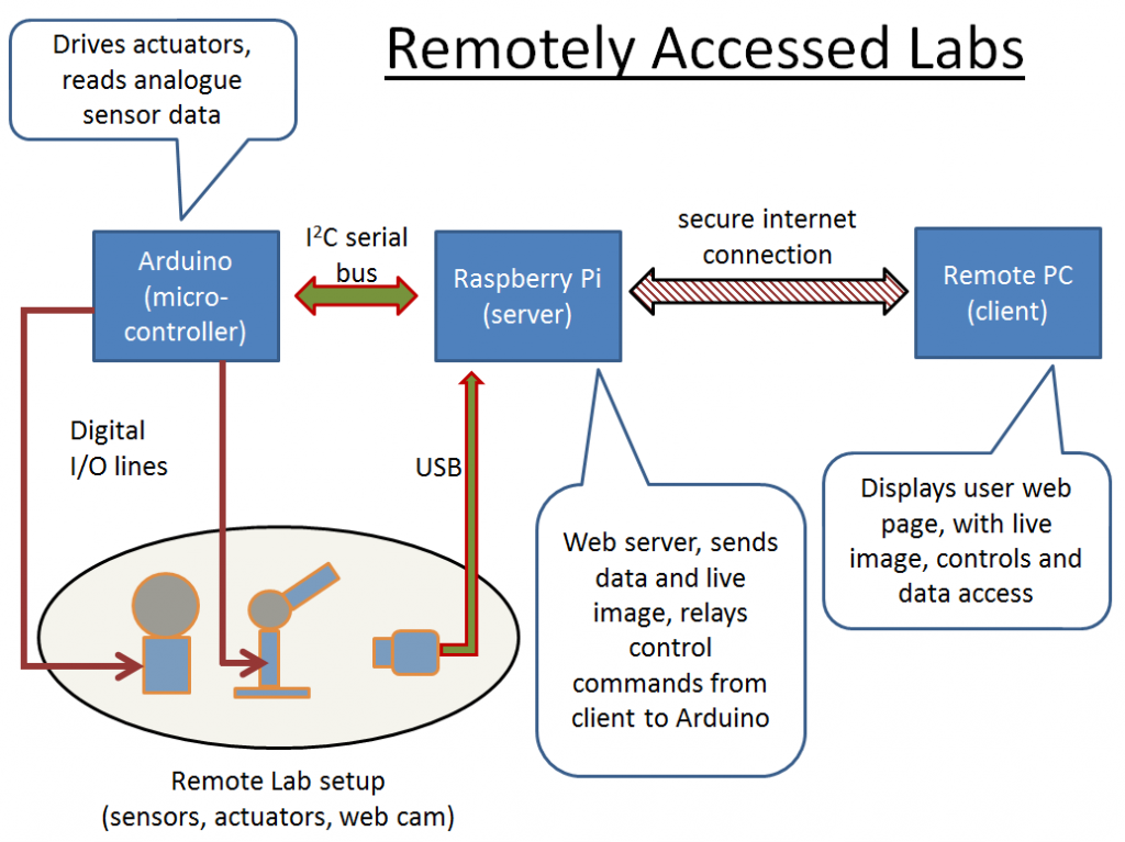 Remotely Accessed Labs